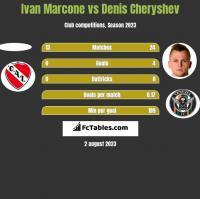 Ivan Marcone vs Denis Cheryshev h2h player stats