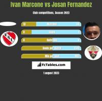 Ivan Marcone vs Josan Fernandez h2h player stats