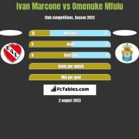 Ivan Marcone vs Omenuke Mfulu h2h player stats