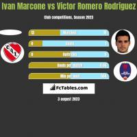 Ivan Marcone vs Victor Romero Rodriguez h2h player stats