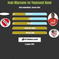 Ivan Marcone vs Youssouf Kone h2h player stats