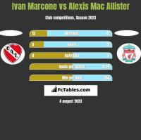 Ivan Marcone vs Alexis Mac Allister h2h player stats