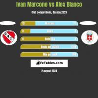 Ivan Marcone vs Alex Blanco h2h player stats