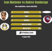 Ivan Markelov vs Andres Vombergar h2h player stats