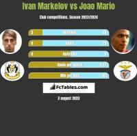 Ivan Markelov vs Joao Mario h2h player stats