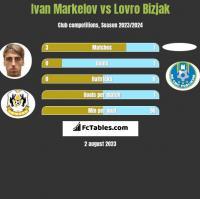 Ivan Markelov vs Lovro Bizjak h2h player stats