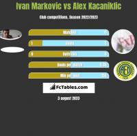 Ivan Markovic vs Alex Kacaniklic h2h player stats
