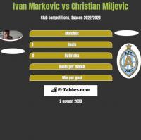 Ivan Markovic vs Christian Miljevic h2h player stats