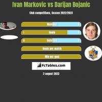 Ivan Markovic vs Darijan Bojanic h2h player stats