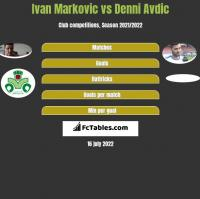 Ivan Markovic vs Denni Avdic h2h player stats