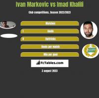 Ivan Markovic vs Imad Khalili h2h player stats