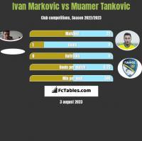 Ivan Markovic vs Muamer Tankovic h2h player stats