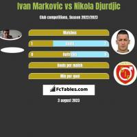 Ivan Markovic vs Nikola Djurdjic h2h player stats