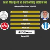 Ivan Marquez vs Bartłomiej Sielewski h2h player stats