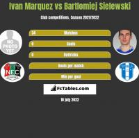 Ivan Marquez vs Bartlomiej Sielewski h2h player stats