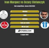 Ivan Marquez vs Cezary Stefanczyk h2h player stats