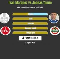 Ivan Marquez vs Joonas Tamm h2h player stats