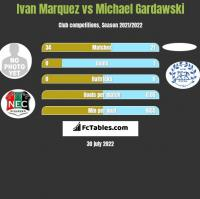 Ivan Marquez vs Michael Gardawski h2h player stats