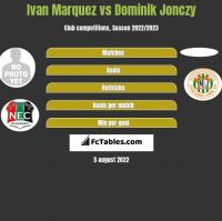 Ivan Marquez vs Dominik Jonczy h2h player stats