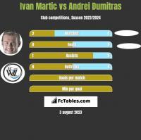 Ivan Martic vs Andrei Dumitras h2h player stats