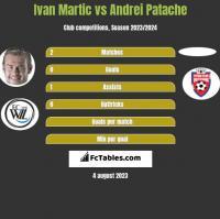 Ivan Martic vs Andrei Patache h2h player stats