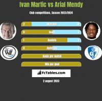 Ivan Martic vs Arial Mendy h2h player stats