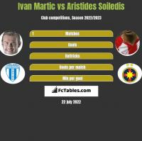 Ivan Martic vs Aristides Soiledis h2h player stats