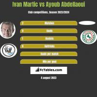 Ivan Martic vs Ayoub Abdellaoui h2h player stats