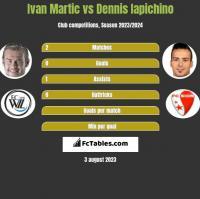 Ivan Martic vs Dennis Iapichino h2h player stats
