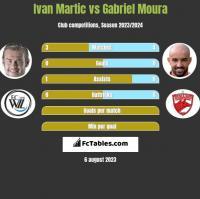 Ivan Martic vs Gabriel Moura h2h player stats