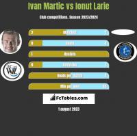 Ivan Martic vs Ionut Larie h2h player stats