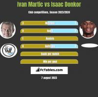 Ivan Martic vs Isaac Donkor h2h player stats