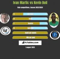 Ivan Martic vs Kevin Boli h2h player stats