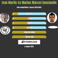 Ivan Martic vs Marius Marcel Constantin h2h player stats