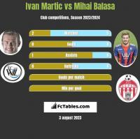Ivan Martic vs Mihai Balasa h2h player stats