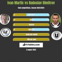 Ivan Martic vs Radoslav Dimitrov h2h player stats