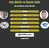 Ivan Martic vs Renato Kelic h2h player stats