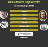 Ivan Martic vs Tiago Ferreira h2h player stats