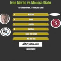 Ivan Martic vs Moussa Diallo h2h player stats