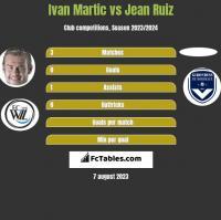 Ivan Martic vs Jean Ruiz h2h player stats