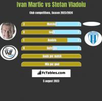 Ivan Martic vs Stefan Vladoiu h2h player stats