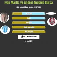 Ivan Martic vs Andrei Andonie Burca h2h player stats