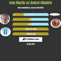 Ivan Martic vs Andrei Chindris h2h player stats