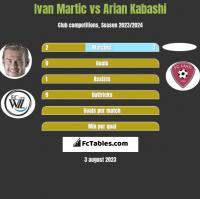 Ivan Martic vs Arian Kabashi h2h player stats