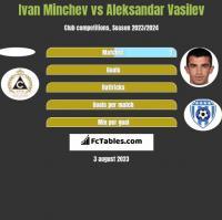 Ivan Minchev vs Aleksandar Vasilev h2h player stats