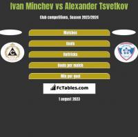 Ivan Minchev vs Alexander Tsvetkov h2h player stats