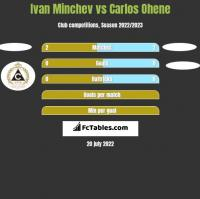 Ivan Minchev vs Carlos Ohene h2h player stats