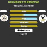 Ivan Minchev vs Wanderson h2h player stats
