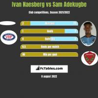 Ivan Naesberg vs Sam Adekugbe h2h player stats