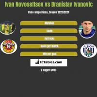 Ivan Novoseltsev vs Branislav Ivanovic h2h player stats